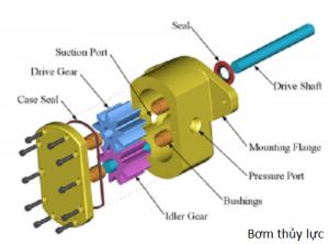 bơm thủy lực xe nâng heli